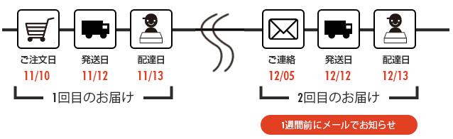 [定期購入の流れ] (例) ※定期頻度は、翌着日からの計算となります。